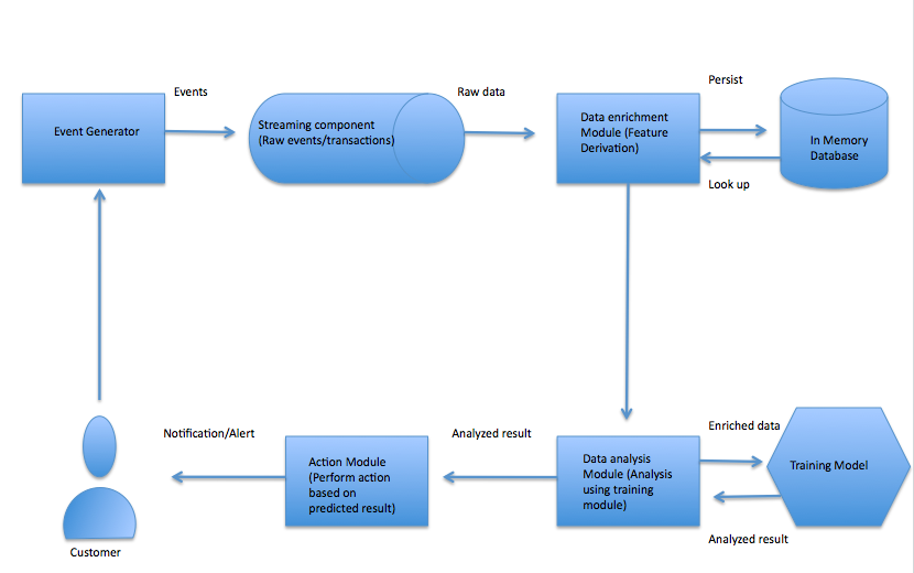 Real-time Insight Using Cloud Technologies.png