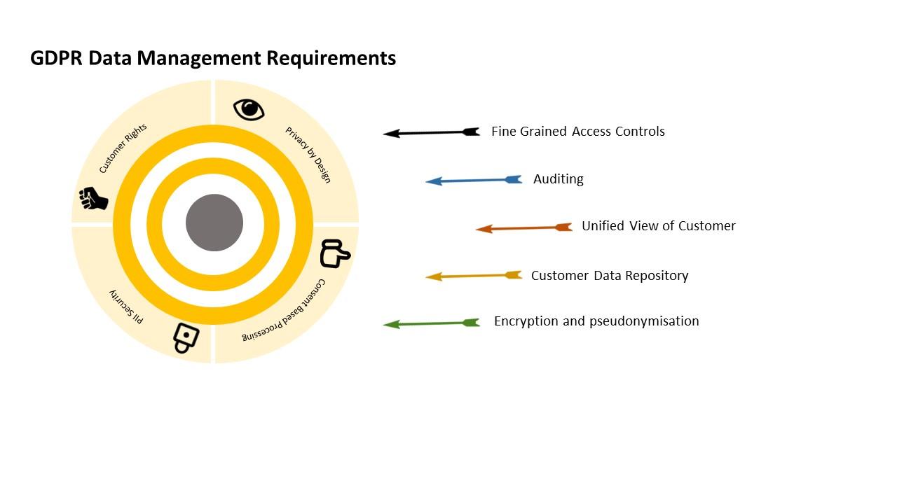 GDPRDataManagementRequirements.jpg